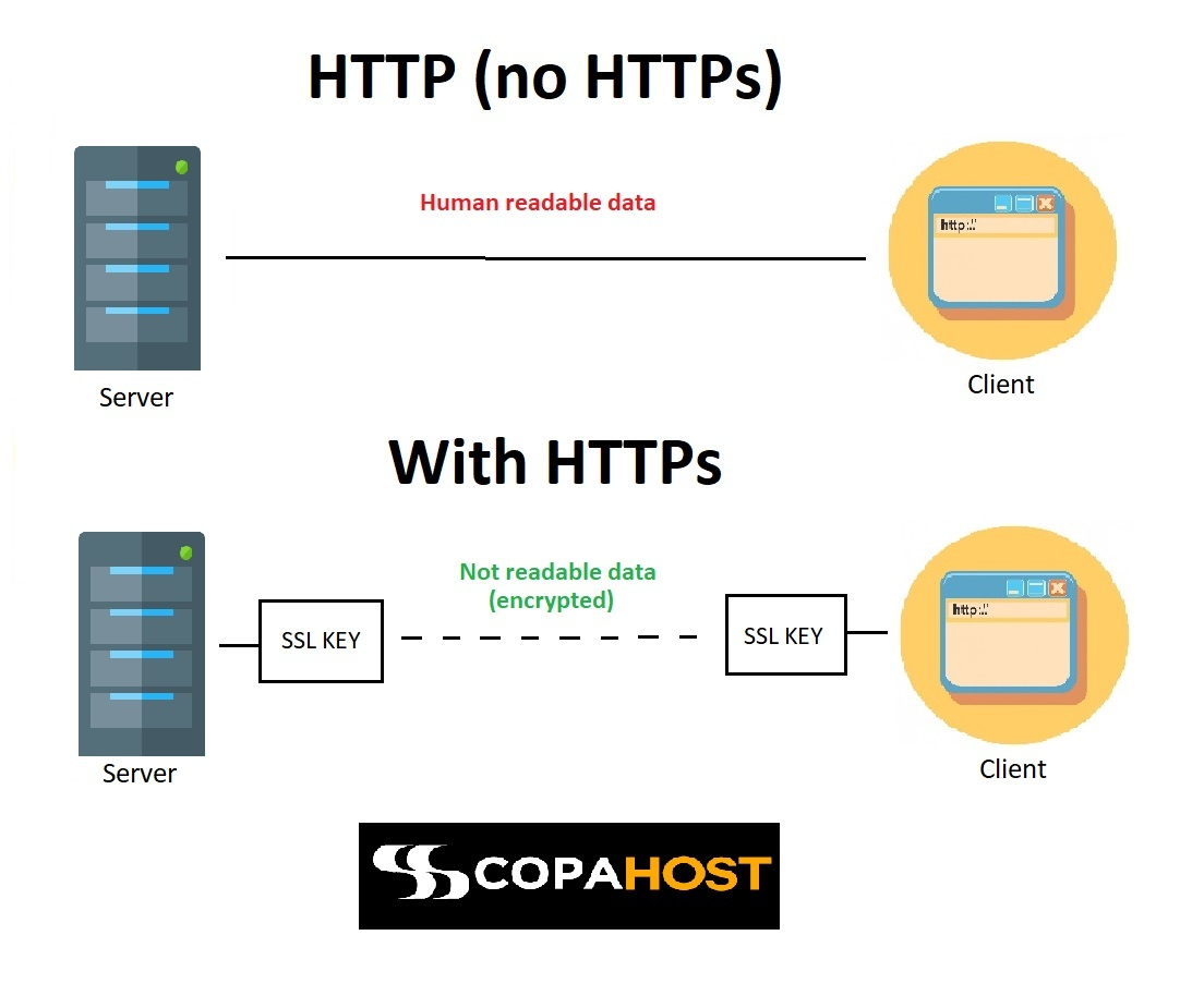 http vs https data