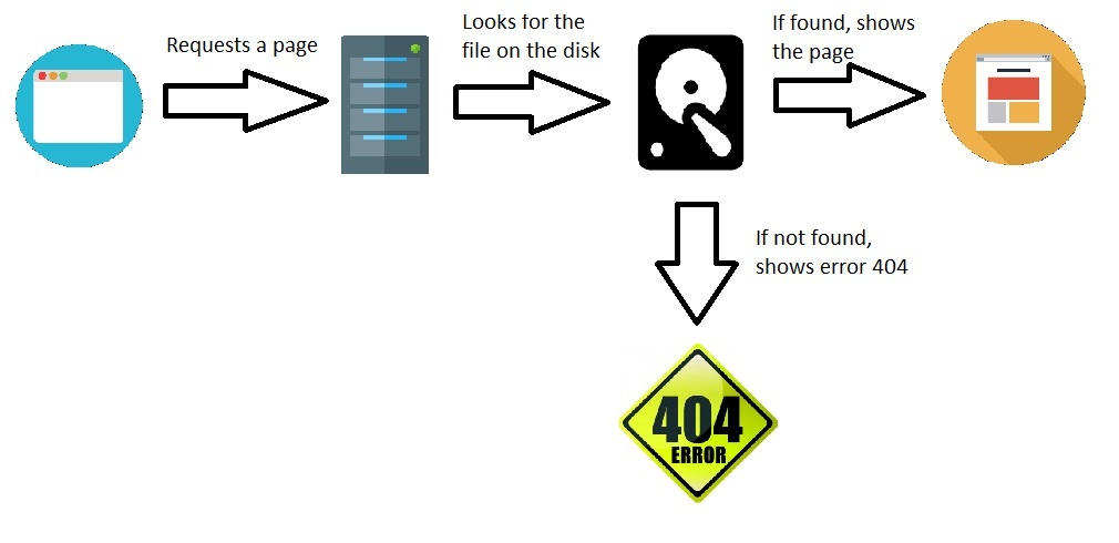 404 error code: What is error 404 and how to fix - Copahost