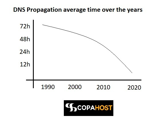 dns propagation times over the last years
