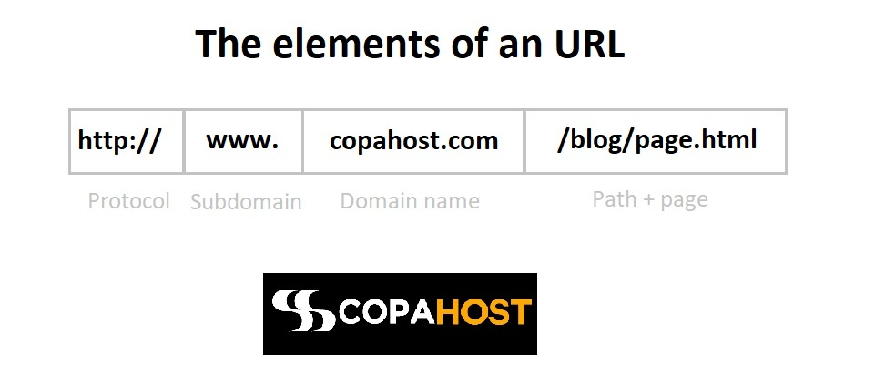 explaining the url vs domain